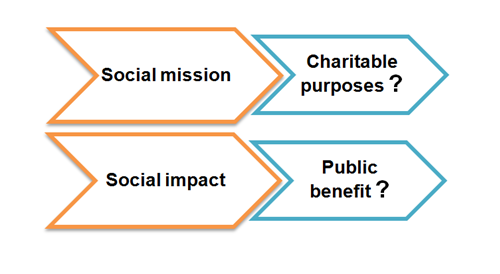 Charity organisation business plan