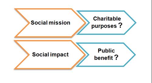OSCR | Social Enterprise FAQs
