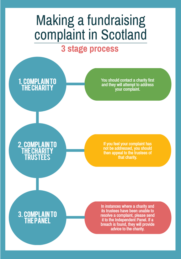 Fundraising complaints 3 stage process
