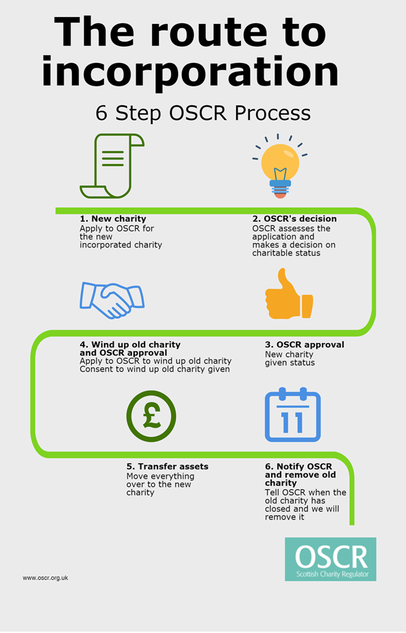 6 Step OSCR incorporation process