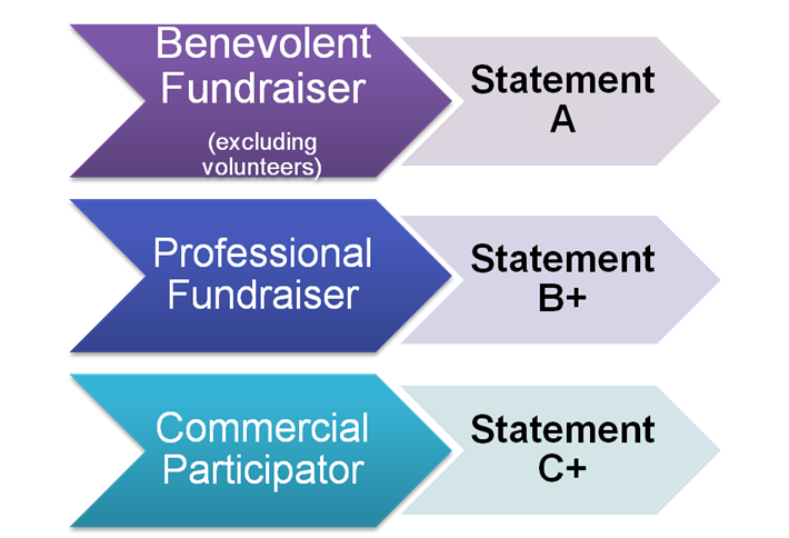 Fundraising statements
