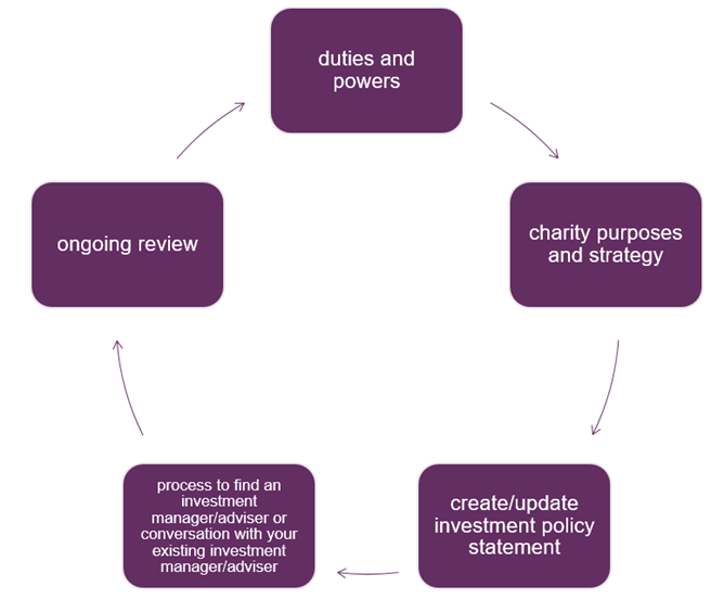 Investment_diagram4